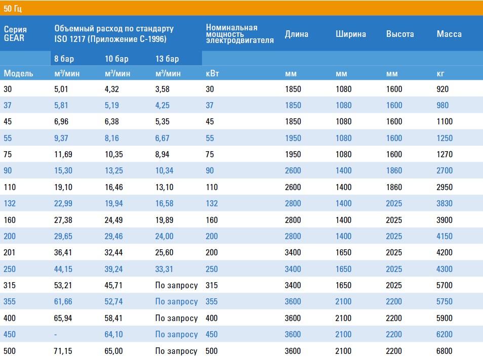 Screw compressor series DIRECT - Technical Data - 50 Hz