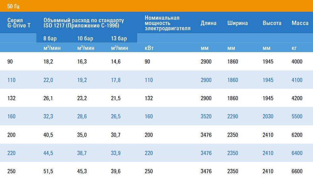 Сompressor series G-Drive T- Technical data - 50 Hz