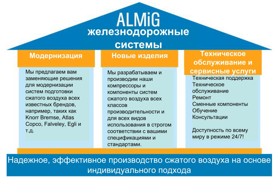 ALMiG Rail Systems