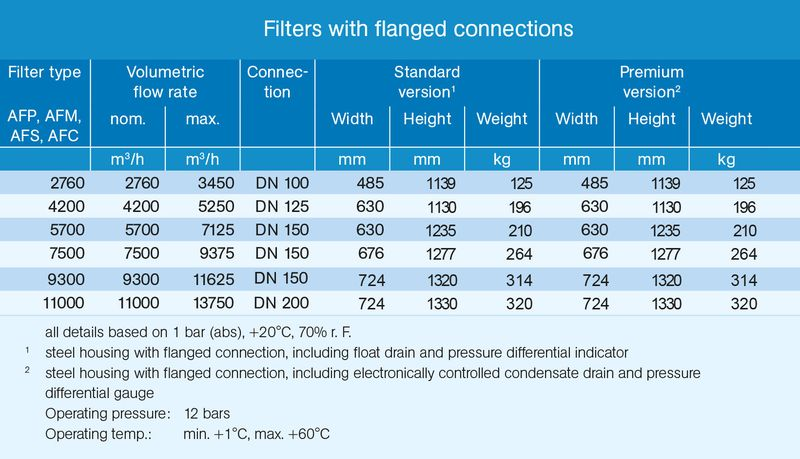 Filter with flanged connection technical data